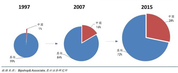 中国占比图.png