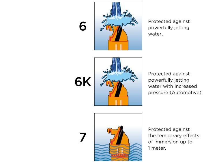 6~7_IPXX图.png