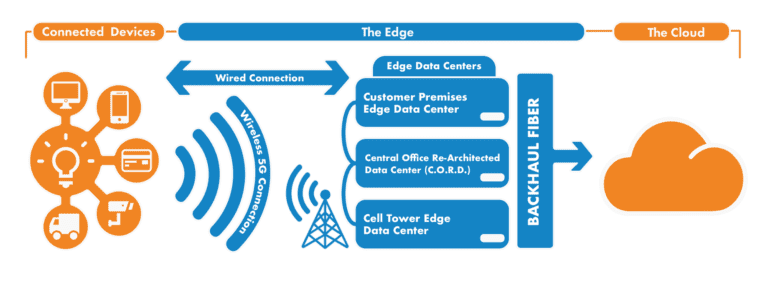 edge-data-center-schematic-768x285.png
