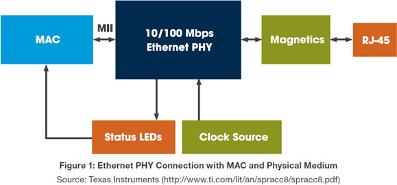 Fig-1-ethernet-phy-connection.jpg