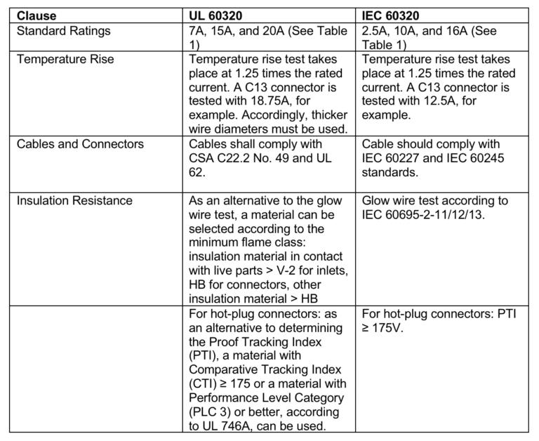 SCHURTER-IEC-60320-Table-2-768x628.png