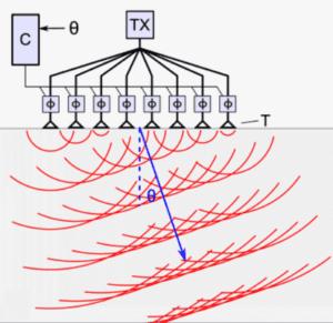 Figure6-LiDAR-using-photonics-cells-300x291.png