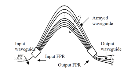 Figure4-AWG-first-printed-optical-component-2D-plane.png