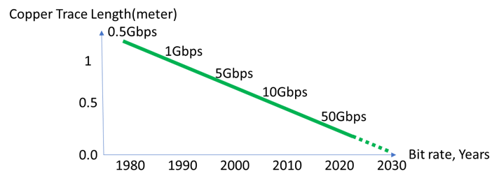 Figure2-Copper-trace-length-for-high-speed-connectivity-over-time-1.png