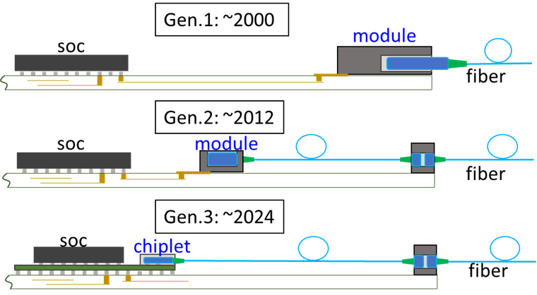 Figure3-Over-time-optical-modules-closer-to-SoC.png