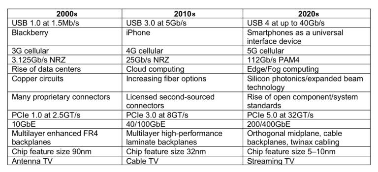Technology-Trend-Evolution-Table-768x350.png